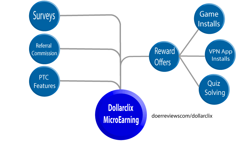 dollarclix review